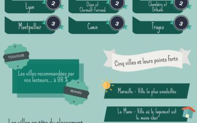 Palmarès des villes étudiantes 2019-2020 de L'Étudiant, Troyes toujours aussi dynamique